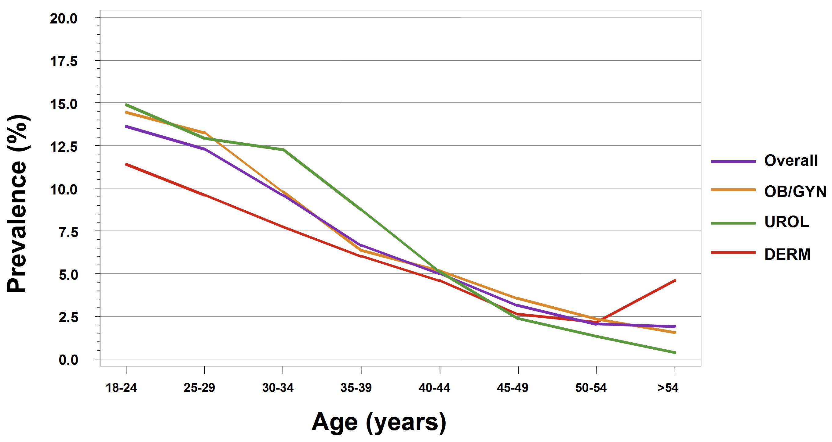 genferon condyloma a Trichomonas hatékony és gyors kezelése